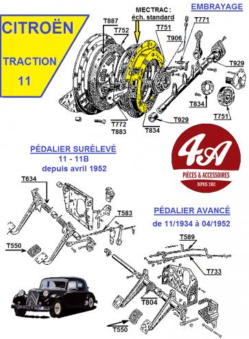 Citroën Traction 11 - Embrayage  Pédales